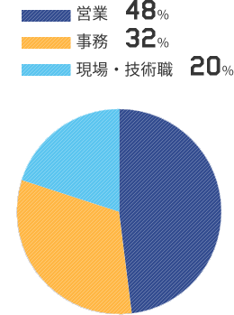 営業48% 事務32% 現場20%