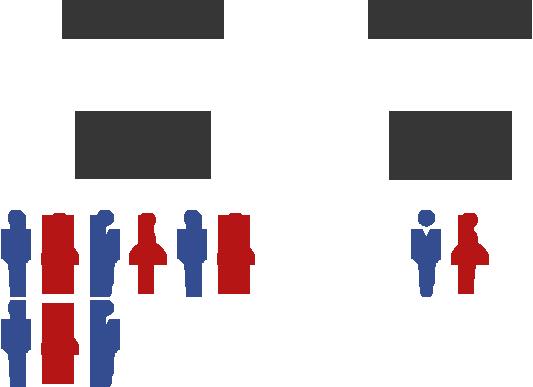 中途入社88% 新卒入社12%